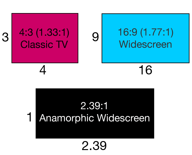 Video aspect ratios, screen masking and anamorphic lens