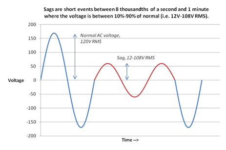 What Are Sags And Brownouts Acoustic Frontiers