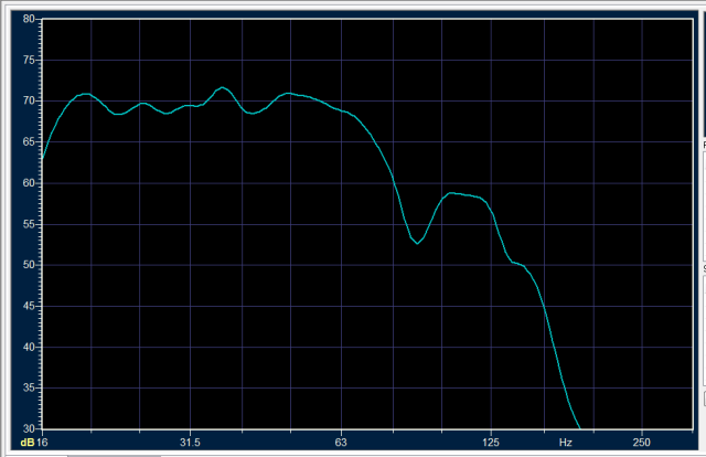 Frequency response after Audyssey XT32