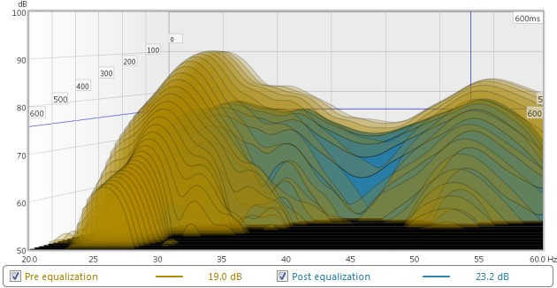 Waterfall measurement before and after application of EQ