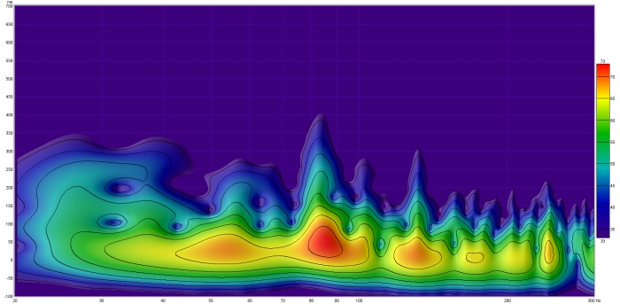 Room EQ Wizard Spectrogram