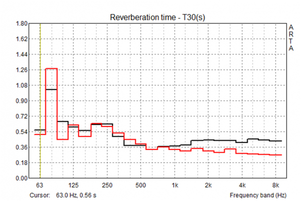 Effect of acoustic treatment on reverberation time