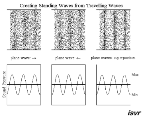 Standing Waves, ISVR