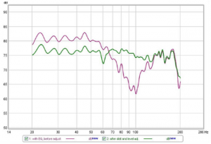 "Typical ""automatic"" (purple) and properly set up (green) subwoofer / mains integration curves"