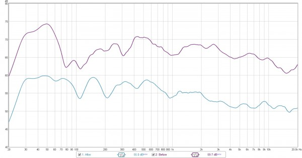 frequency response, before and after acoustic consulting