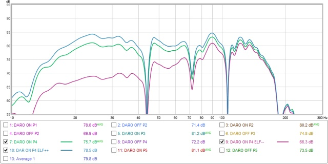 ELF TRIM adjustment range. Baseline is DARO ON P4 trace, -- is ELF control rotated to -12dB, ++ is ELF control rotated to +3dB