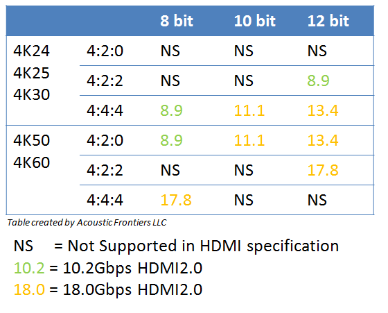 HDMI data rates