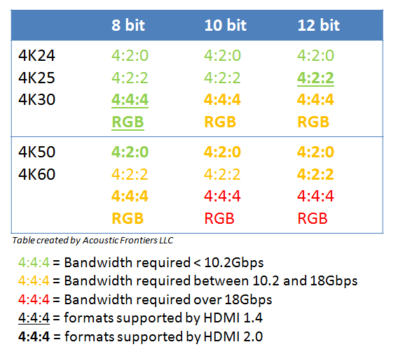 HDMI formats, versions and bandwidth requirements
