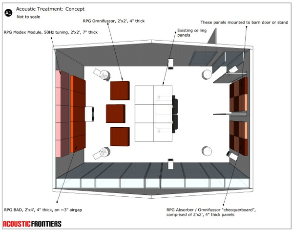 Acoustic Treatment Concept for a Home Theater